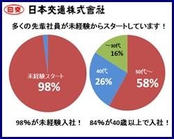 日本交通株式会社の求人情報
